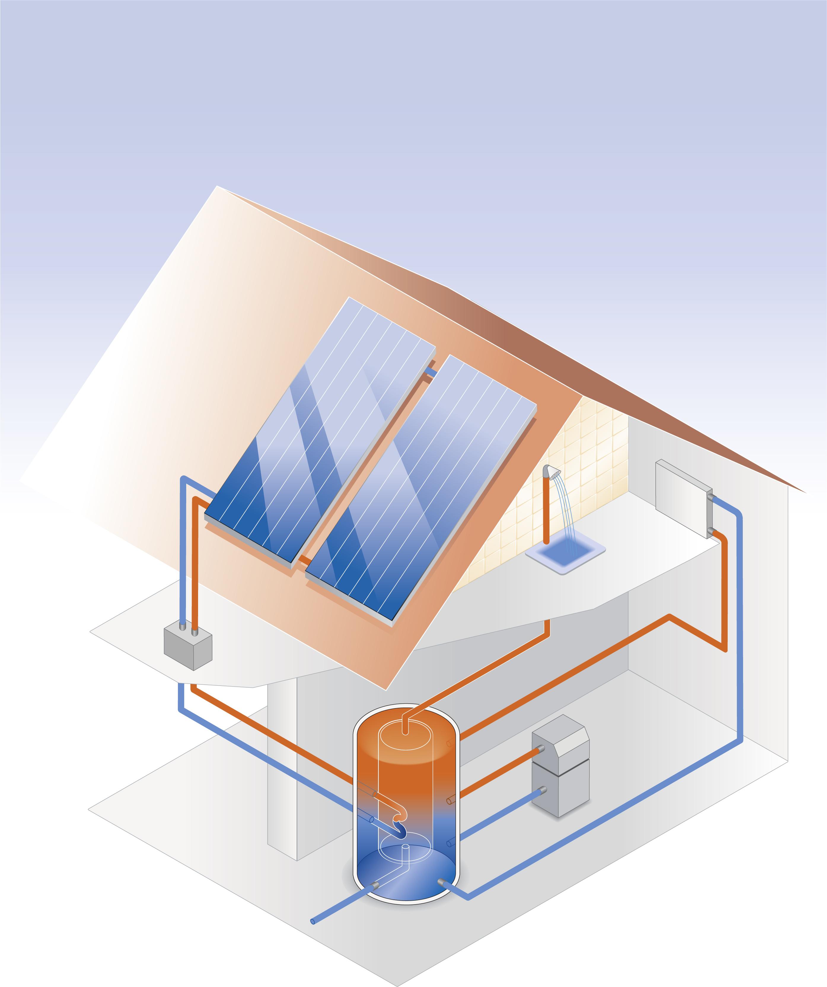 comment fonctionne le solaire thermique solvari. Black Bedroom Furniture Sets. Home Design Ideas